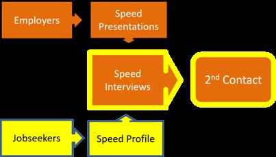 Jobs Roadshow Speed Pic