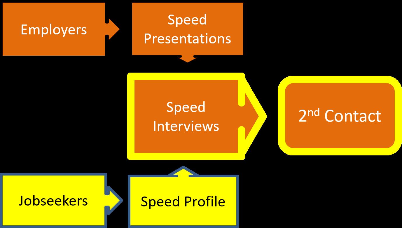 Jobs Roadshow Graphic representation