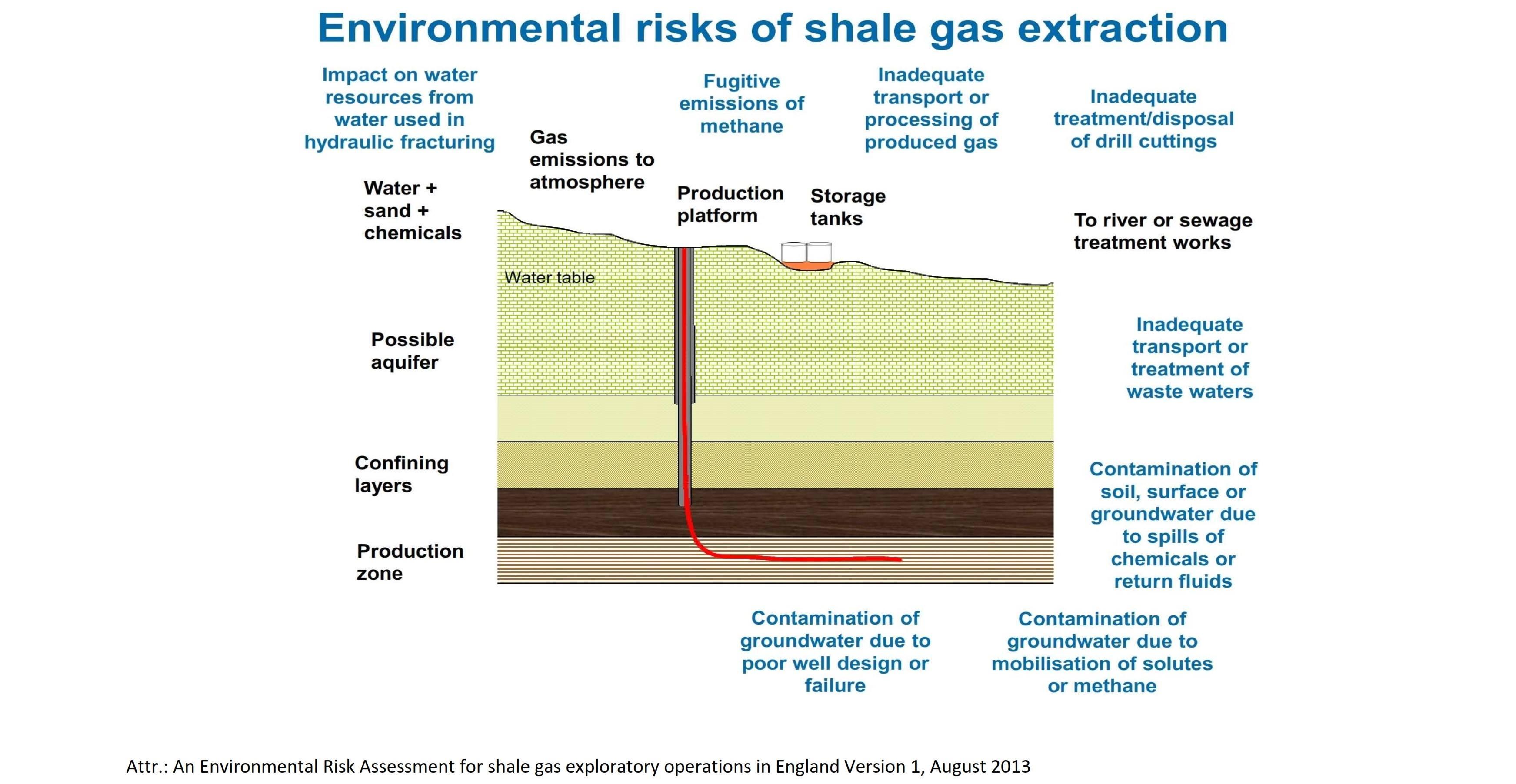 Fracking risks