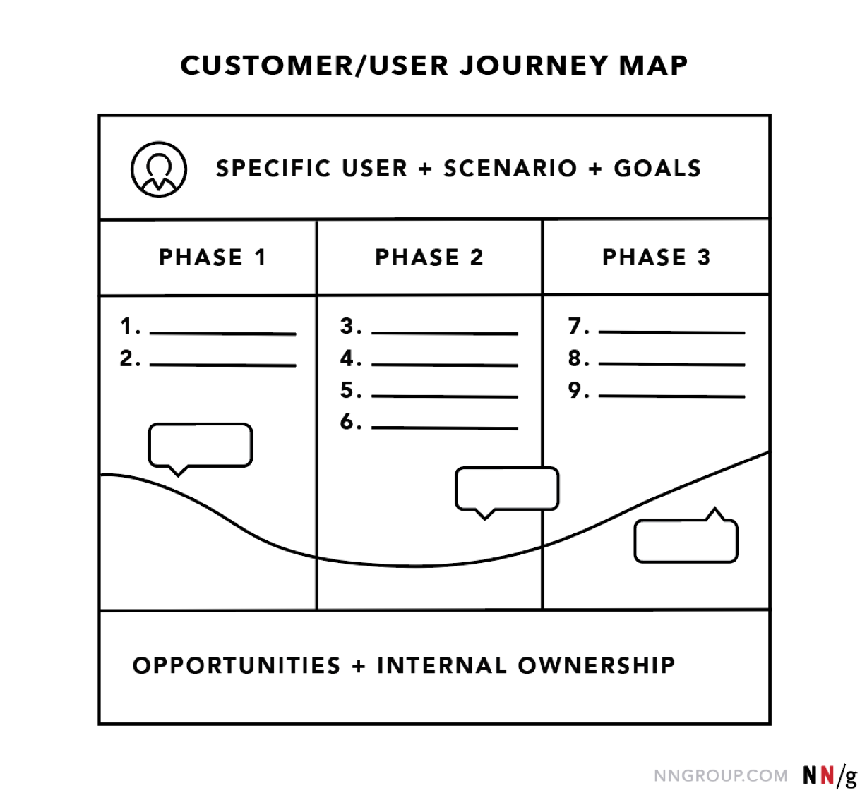 Customer journey map flowchart