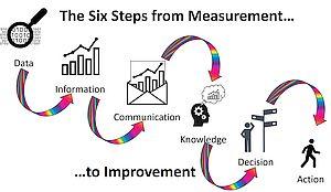 Measure to Improvement