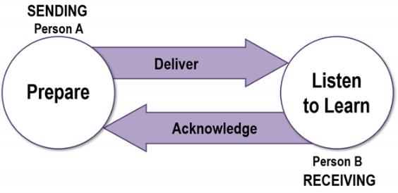 Communicating with Purpose Key Model