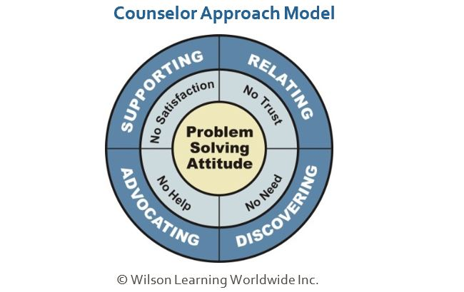 Counselor Approach Model