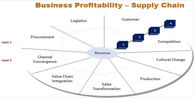 Supply Chain Critical 9 Elements