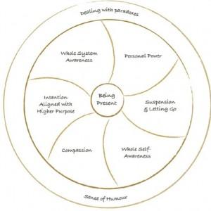 The Lotus 9 Capacities