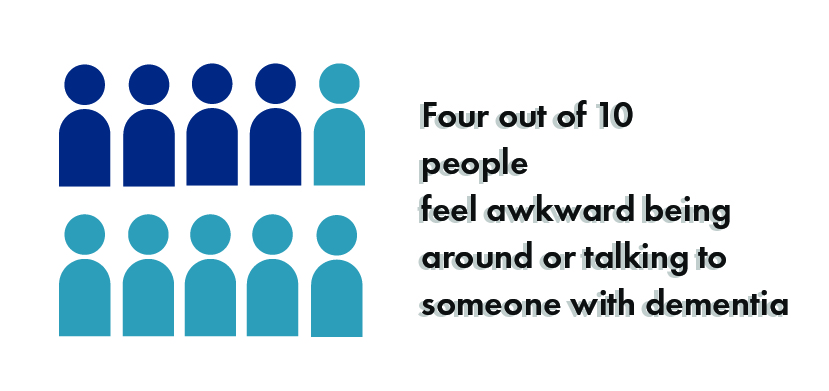 Image of 4 people icons out of ten people icons and the wording 'Four out of ten people feel awkward around or talking to people with dementia'