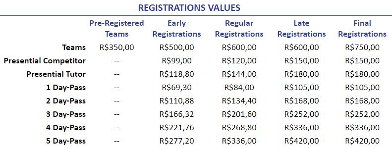 Registrations Values