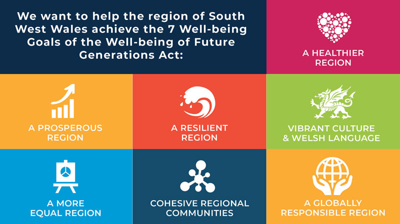 Image of the Seven Wellbeing Goals for the Region