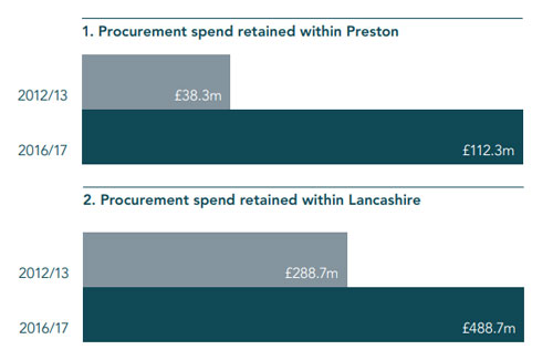 Preston Retained Spend