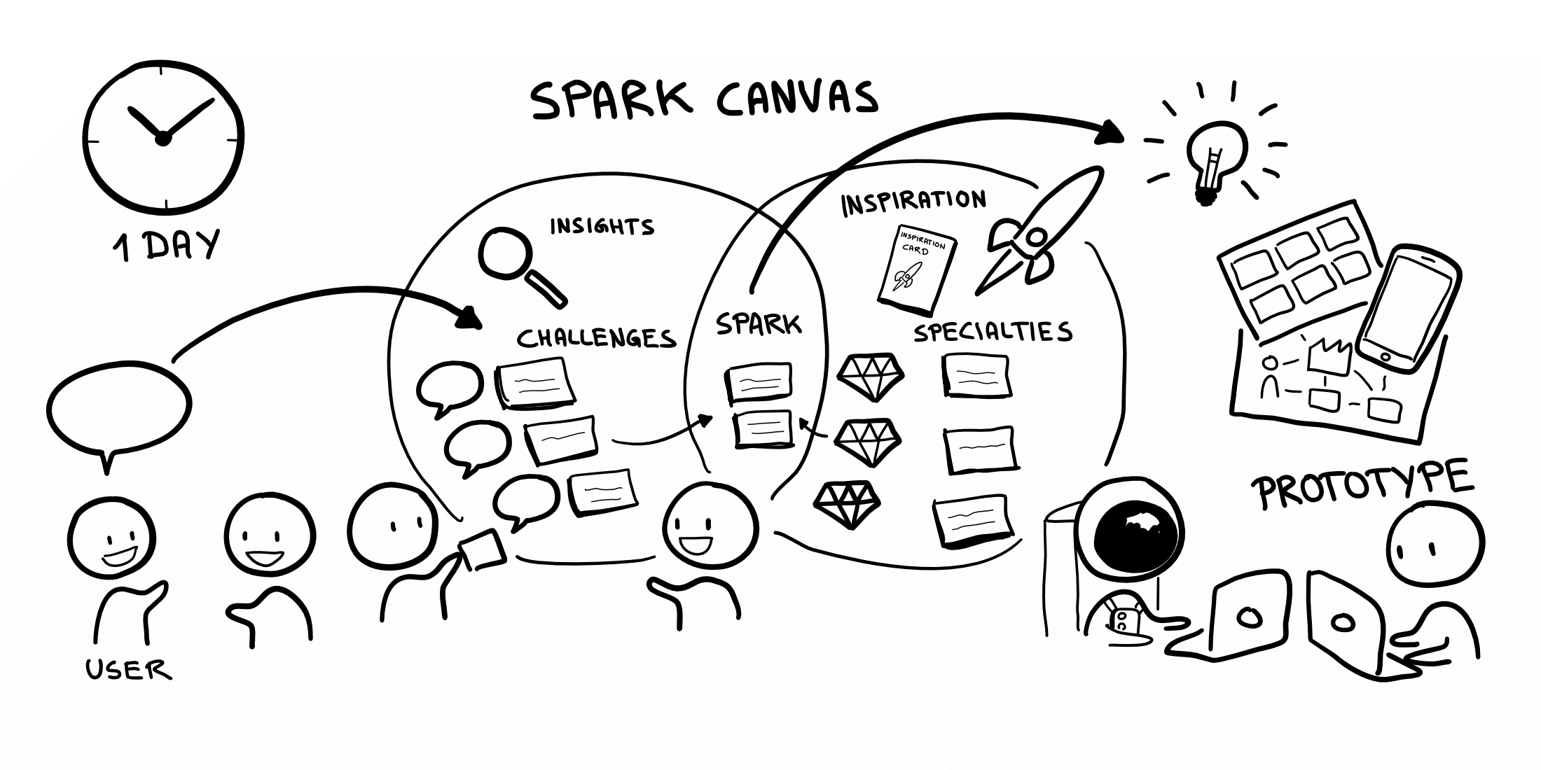 Spark Canvas Workshop