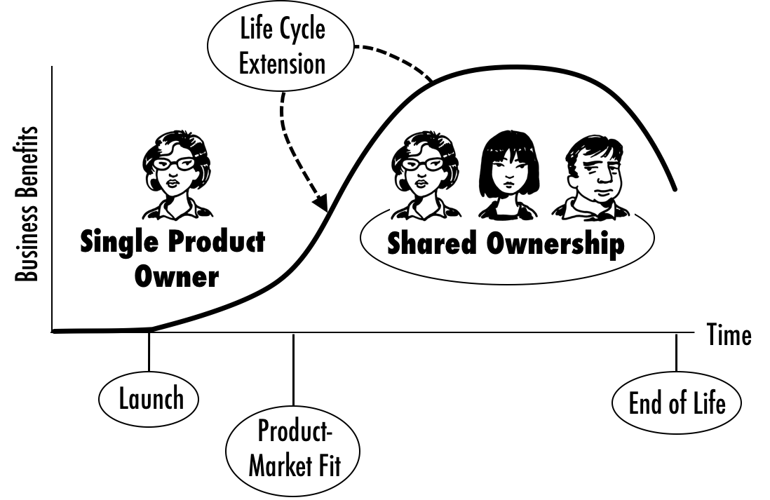 scalingandtheproductlifecycle.png