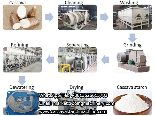 What are the price of cassava starch production line