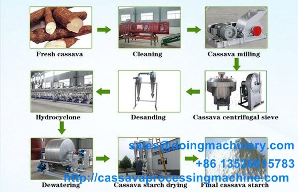 Best price cassava starch manufacturing machine Tickets, Tue