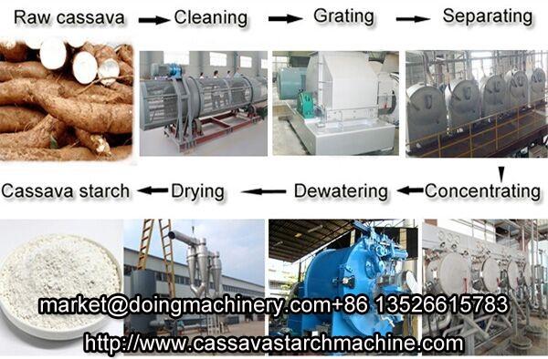 China cassava starch processing machine low price Tickets