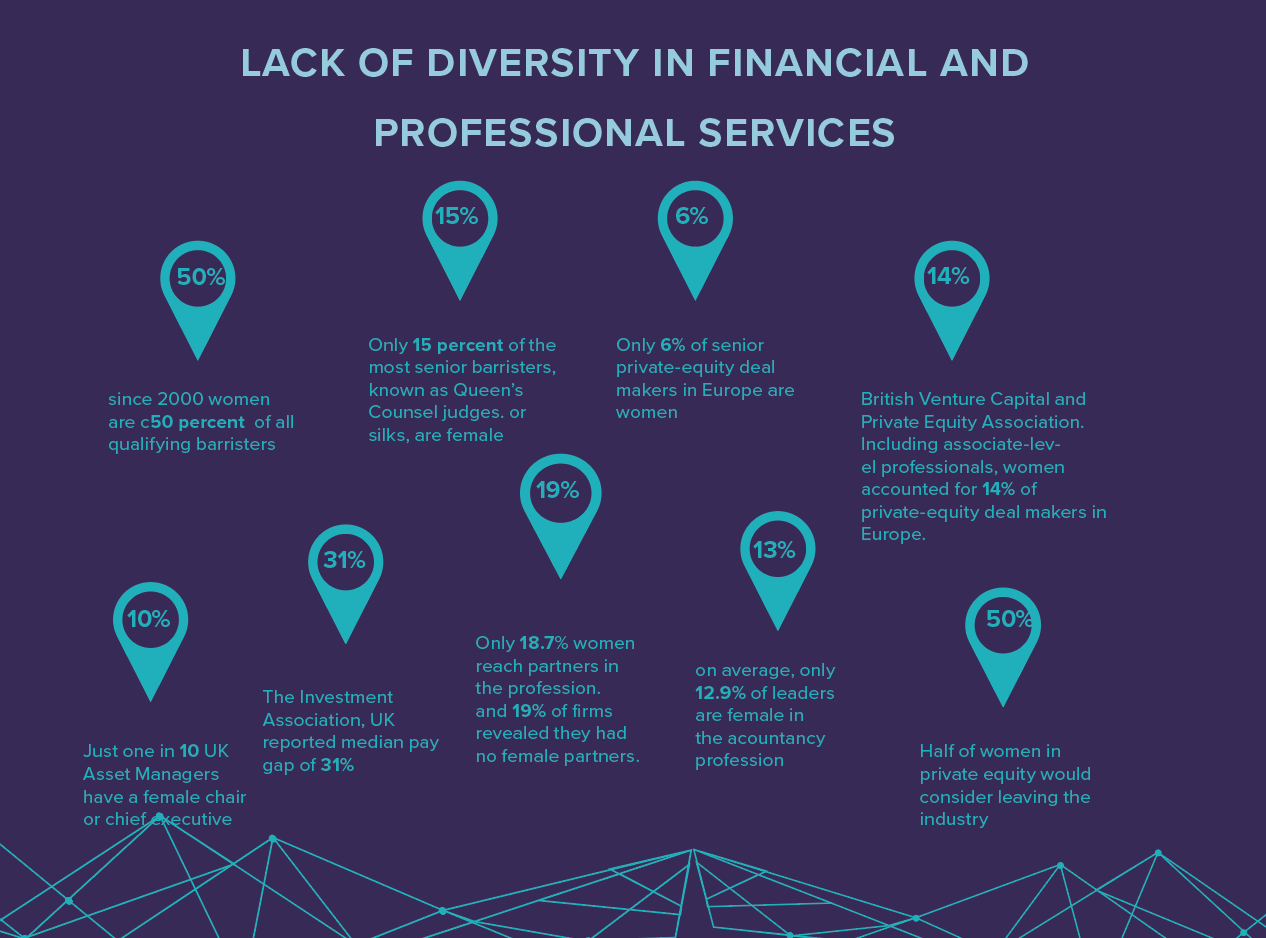 infographic diversity in financial and professional Services