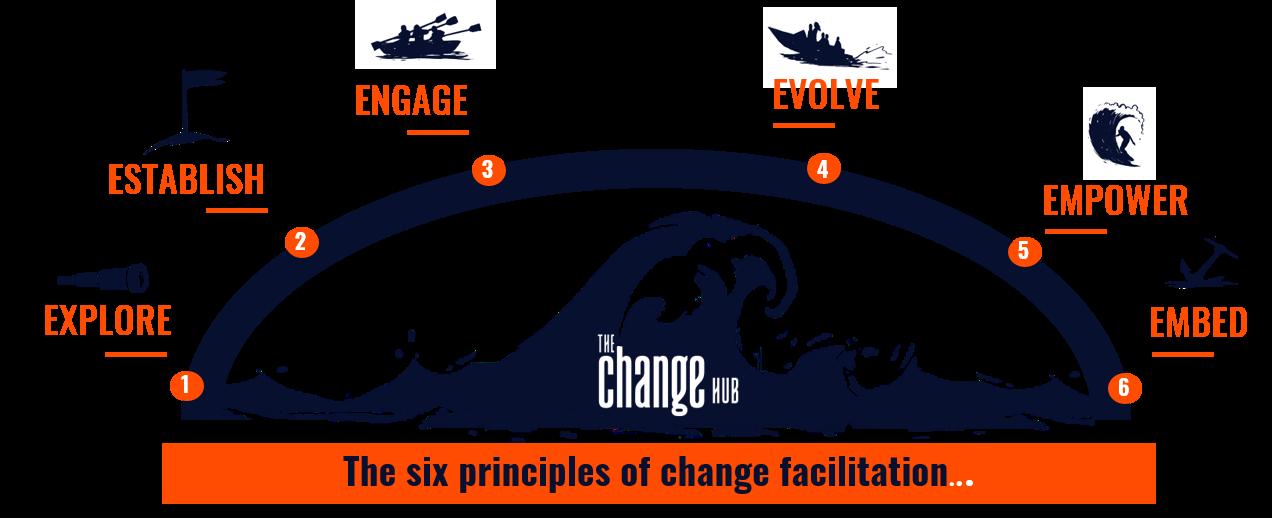 The Change Hub 6 principles of change facilitation