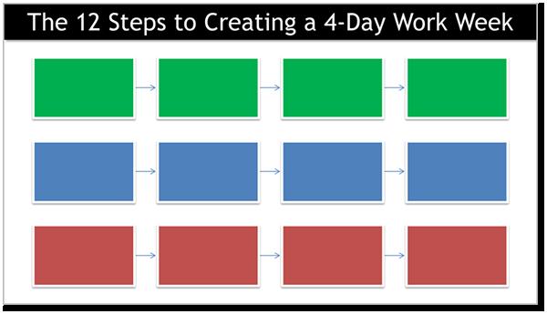 the12stepstocreatinga4dayworkweek-1 Coworking Space San Diego
