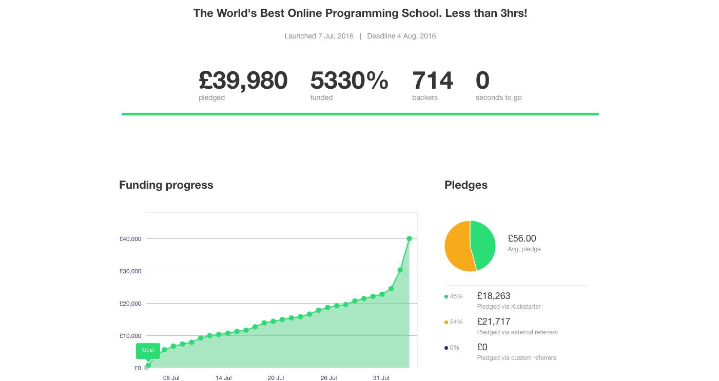 how to successfully crowdfund on kickstarter
