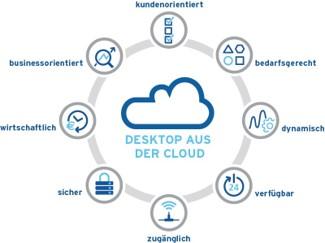 Cloud-Leistungsmerkmale des Digital Workplace