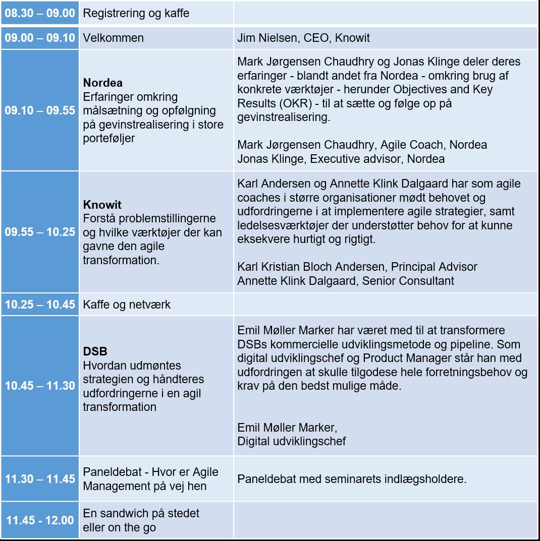 Agile portfolio Management agenda