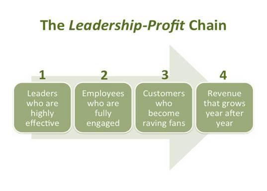 Leadership Profit Chain