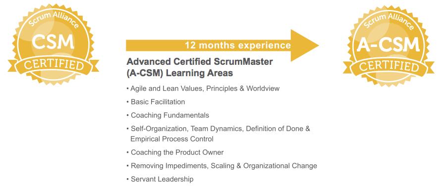 Advanced Certified Scrum Master Leeds Leedstech