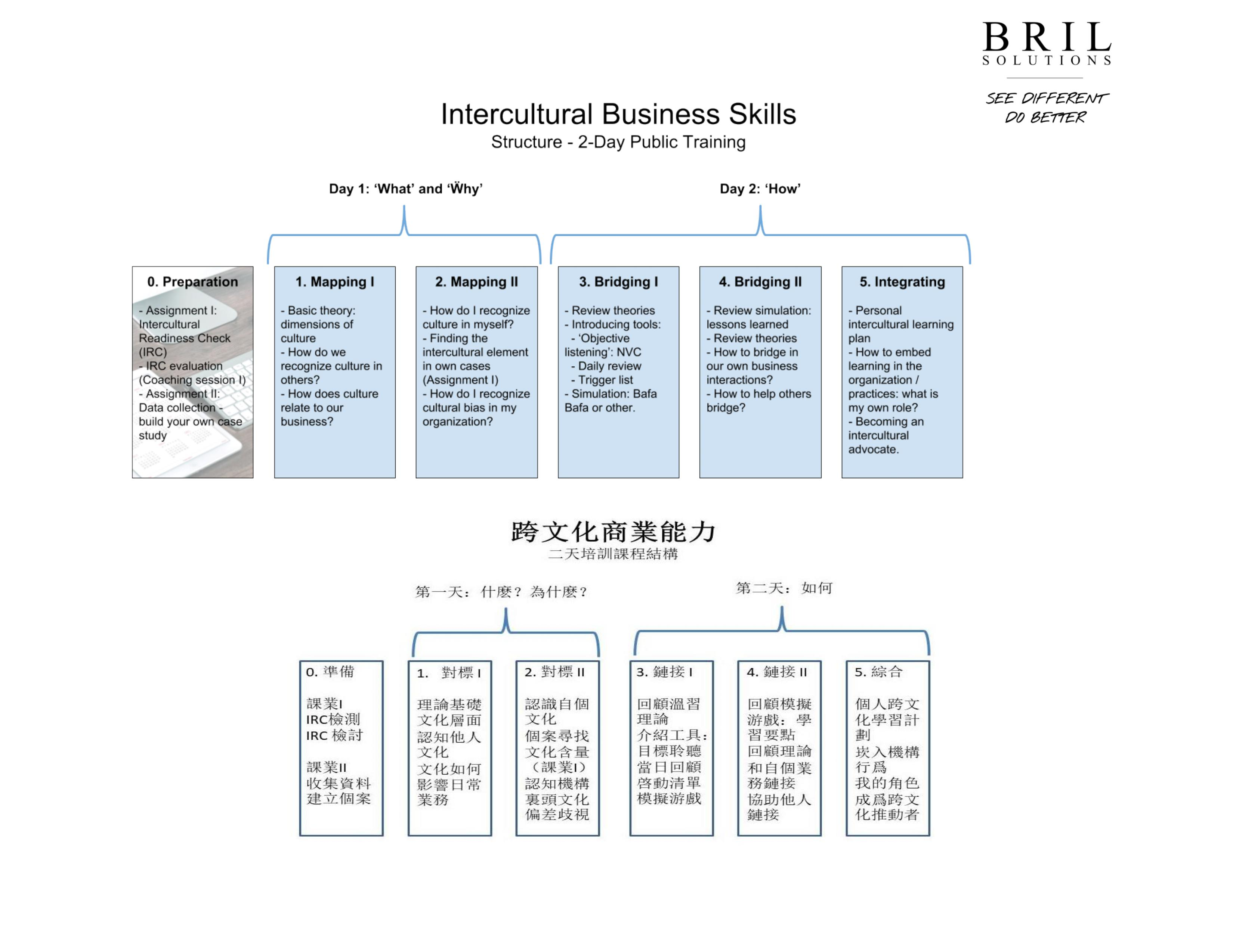 ICBS 2-day Program Overview - page 1