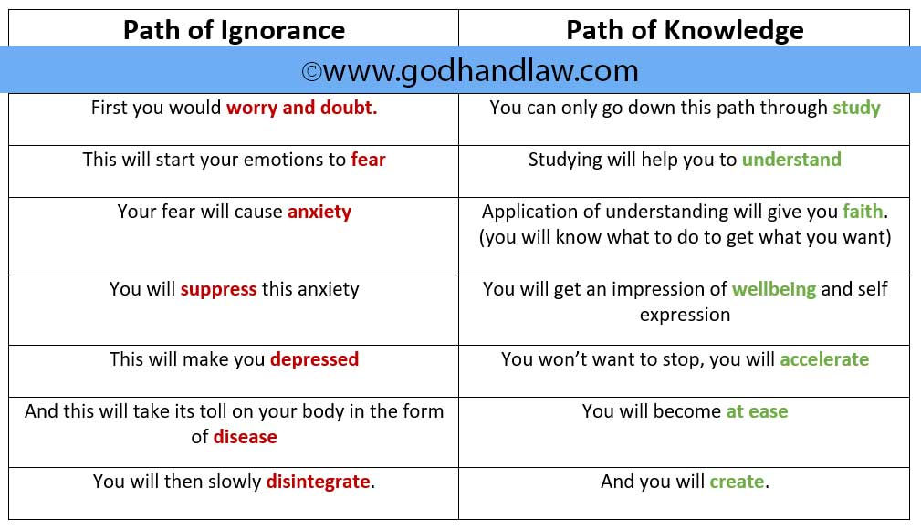 Path of Ignorance and Path of Knowledge