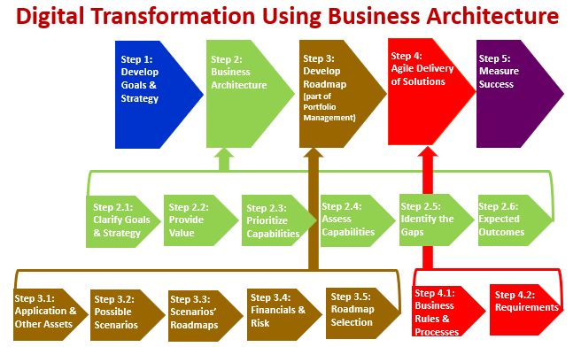 Digital Transformation Using Business Architecture