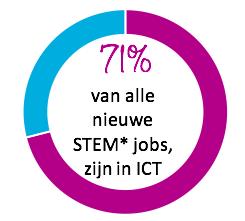 71% van alle nieuwe STEM jobs zijn in ICT