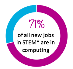 71% of New Jobs Are in Computing