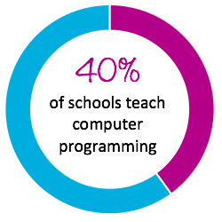 Only 40% of Schools Teach Computer Science
