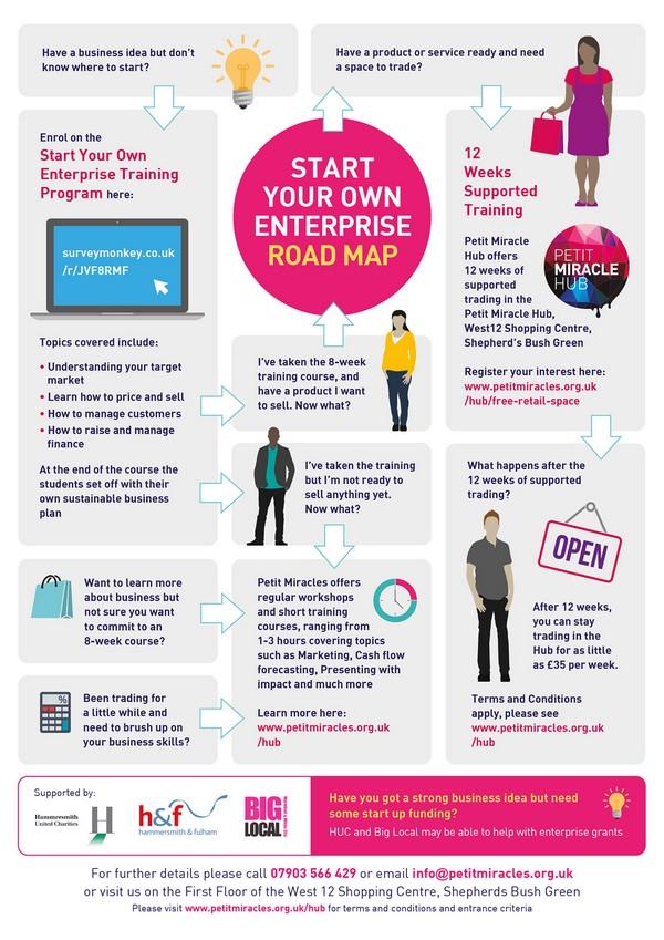 Hub Roadmap