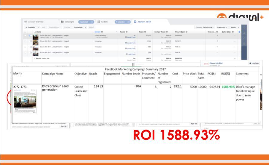 ROI 1588.93%