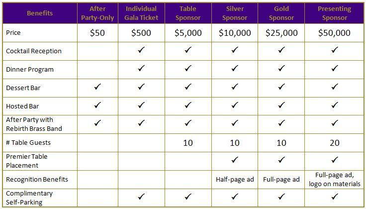 Ticket Benefits Table
