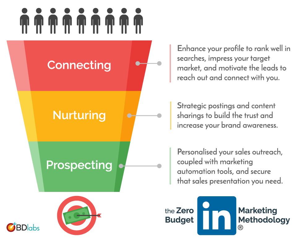 Zero-Budget LinkedIn Sales Funnel