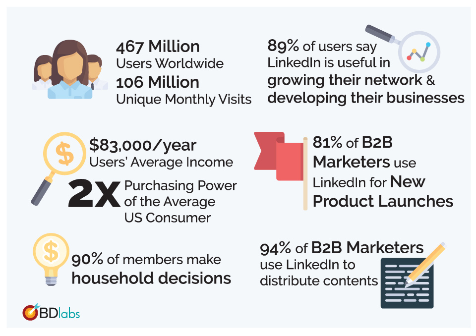 Awesome Stats to justify your marketing efforts on LinkedIn, and it doesn't have to cost a lot!