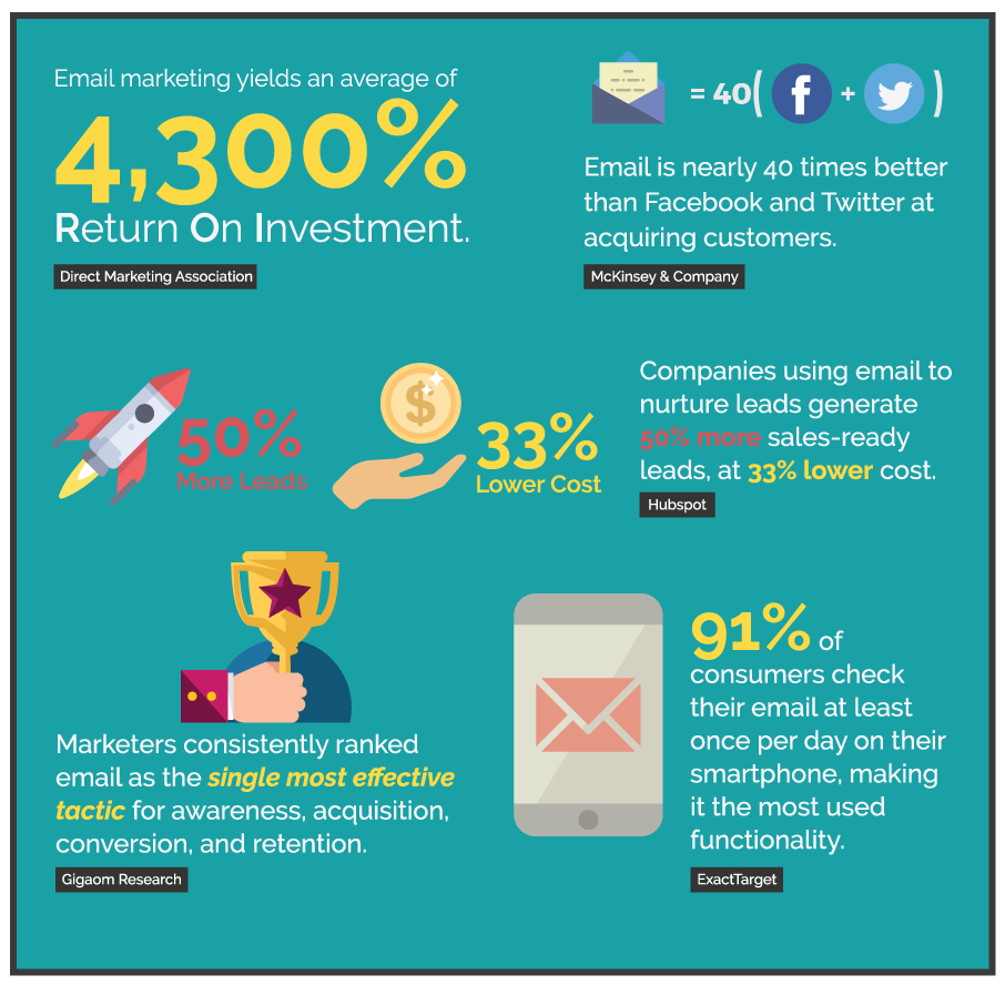 Email marketing yields an average 4,300% ROI.  (Direct Marketing Association)  Companies using email to nurture leads generate 50% more sales-ready leads, at 33% lower cost. (Hubspot)  Marketers consistently ranked email as the single most effective tactic for awareness, acquisition,  conversion, and retention. (Gigaom Research)  Email is nearly 40 times better than Facebook and Twitter at acquiring customers.  (McKinsey & Company)  91% of consumers check their email at least once per day on their smartphone, making it the most used functionality.  (ExactTarget)