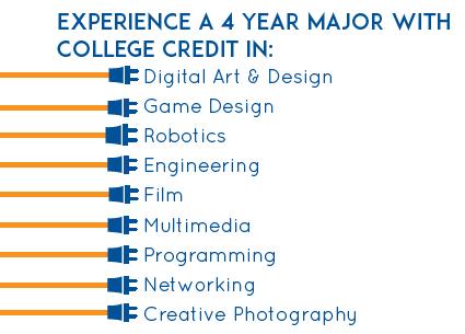 Robotics, Digital Art, Video Game Design, Programming, Networking, Film, Multimedia
