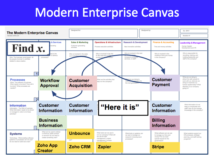 Modern Enterprise : Software Algebra