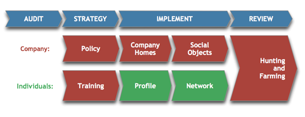 Construction Marketing Social Media Strategy Process