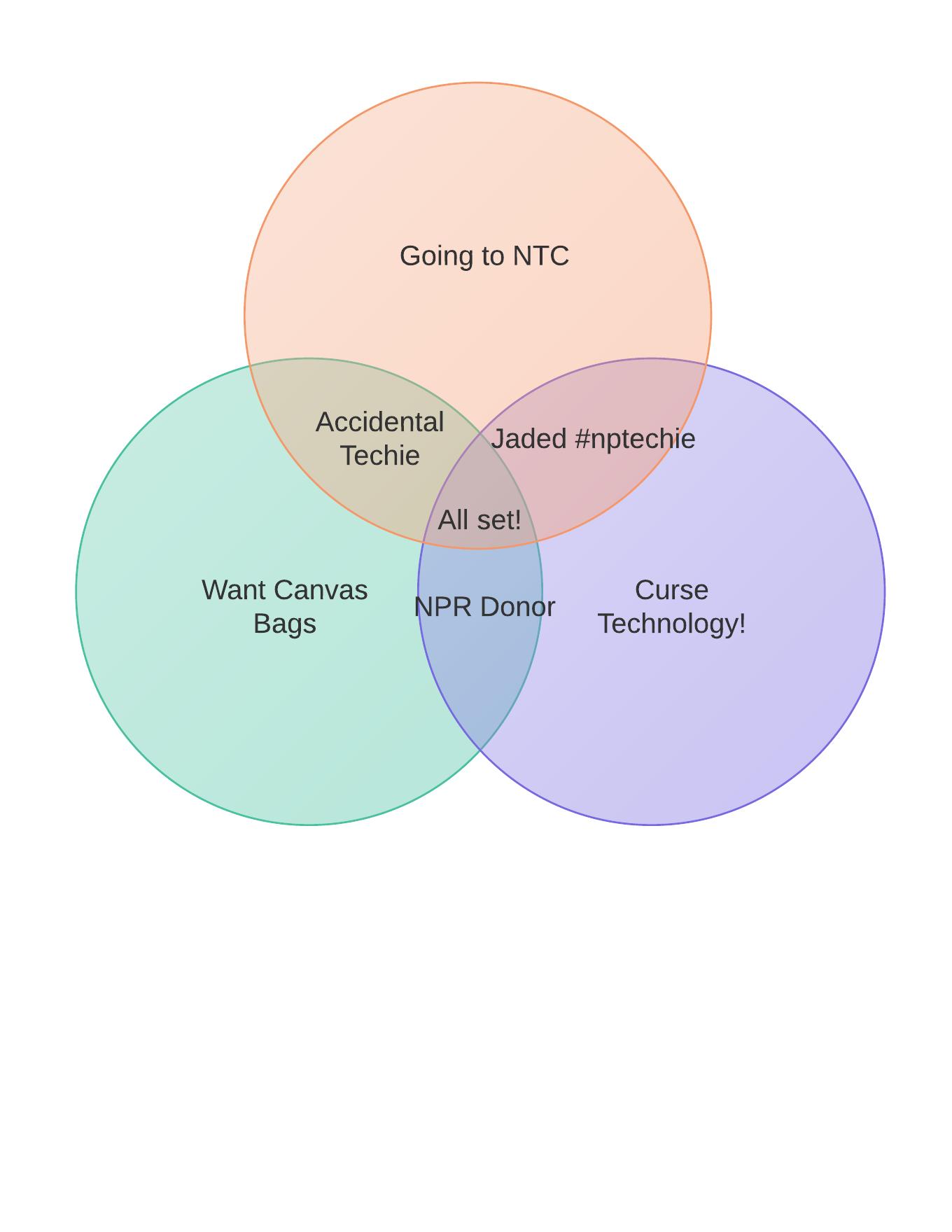 Venn diagram of venn diagrams