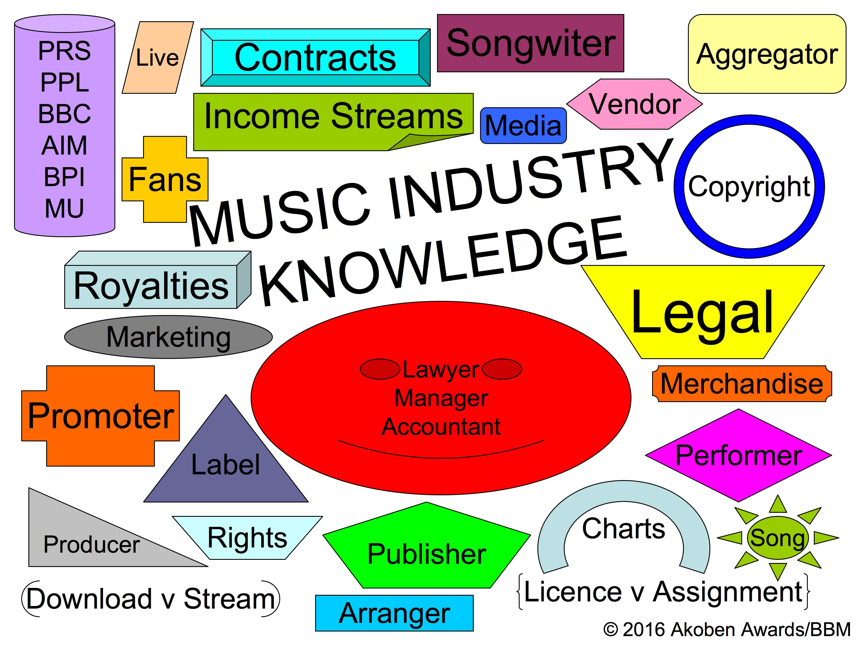 Music industry items