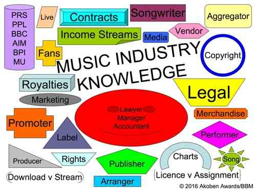 music industry knowledge