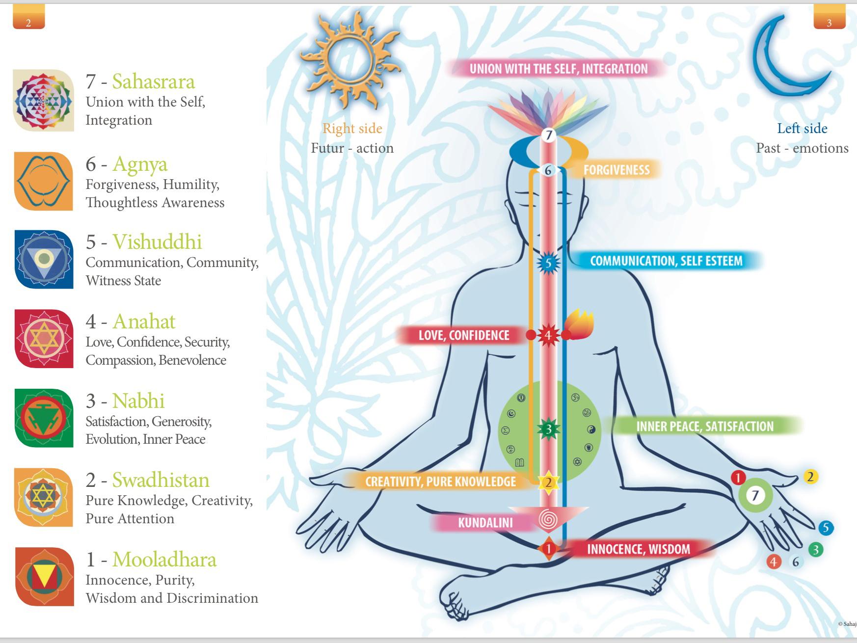 Sahaja Yoga Meditation 10 Jan 2020