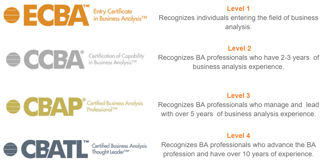 IIBA Certification Levels