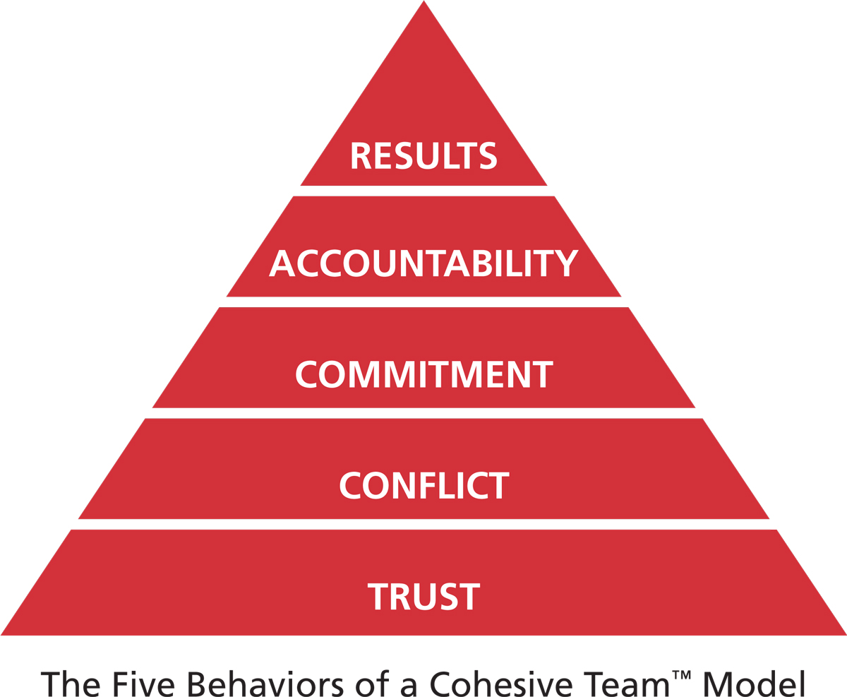 The Five Behaviors of a Cohesive Team pyramid