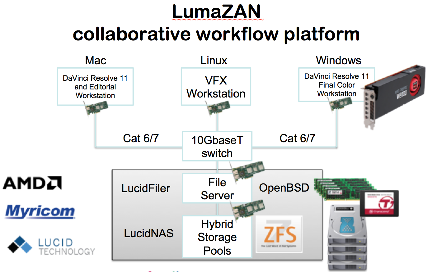 LumaZAN - collaborative workflow platform