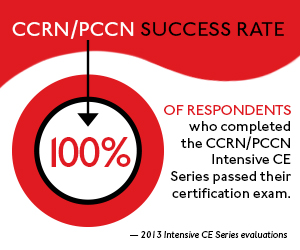 CCRN Infographics
