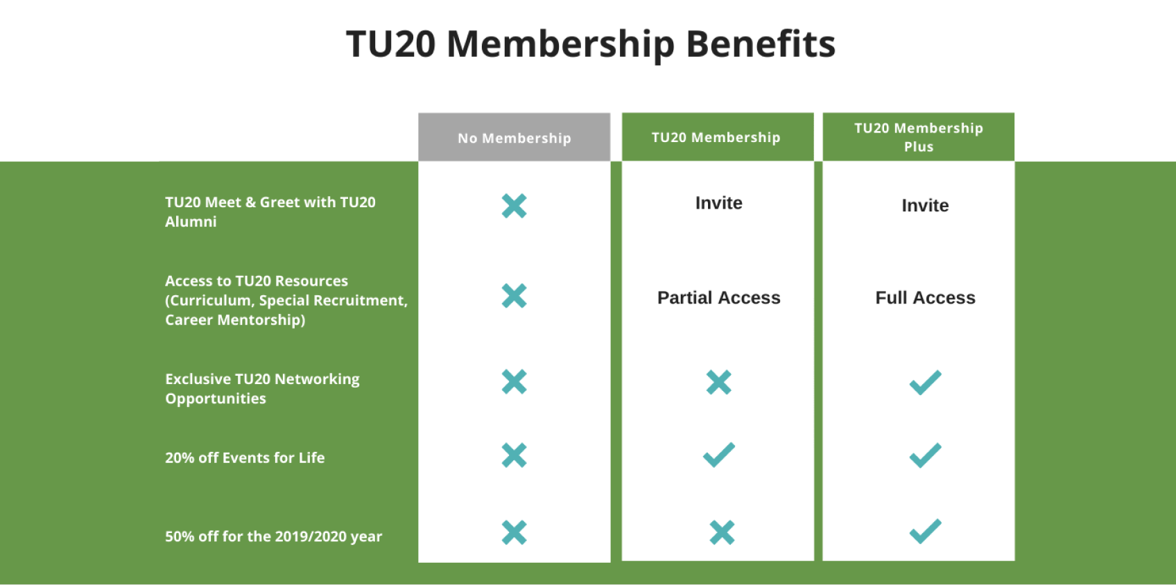 TU20 Membership Benefits